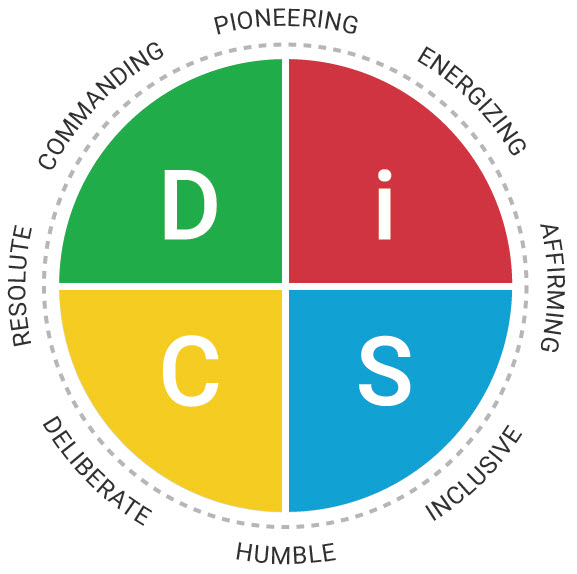 Everything DiSC® – The Culture Catalyst™